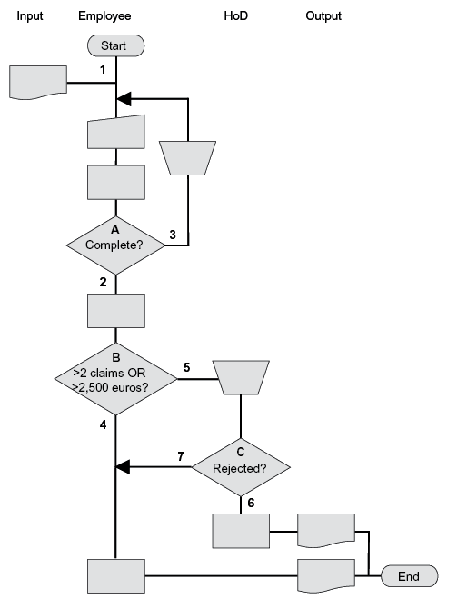Simplified reproduction of the process diagram