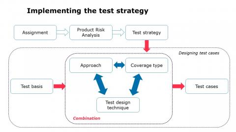 Implementing the test strategy