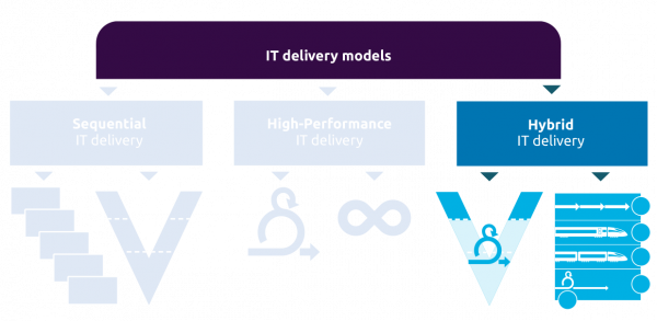Hybrid IT delivery models.
