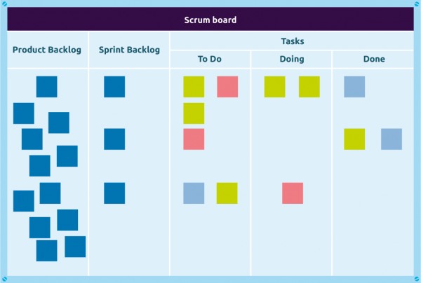 example scrum board