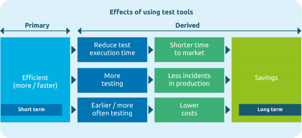 effects of using test tools
