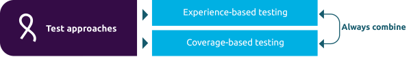 Always combine experience-based and coverage-based approaches