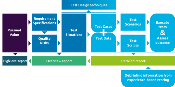 Coherence of relevant terms in structured test design